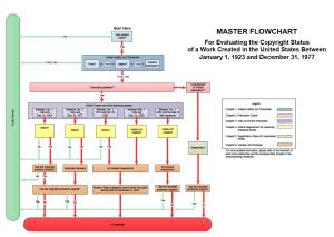 Public Domain Flow Chart